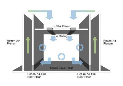 Understanding new regulations for HVAC validations